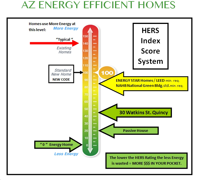 HERS Rating Energy Audit